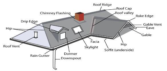 Roof Waterproofing In Pretoria Call 012 004 1835